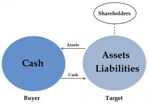 asset sale diagram