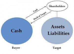 stock sale diagram